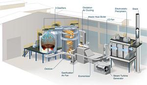 Steam High Pressure Solutions Nexterra The Next